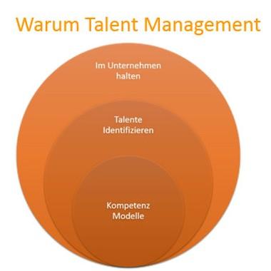 Warum Talent Management?